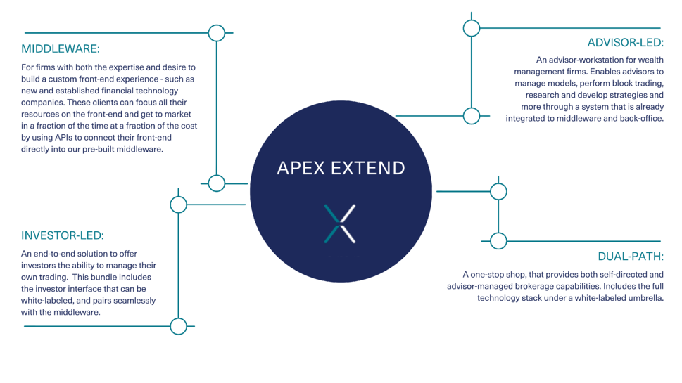 Apex Extend Popular Bundles